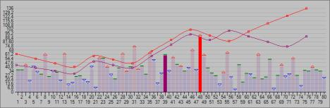 Wykres trendów w liczbach Multi Multi. Stan na koniec dnia 01-01-2010. Para 39-48.