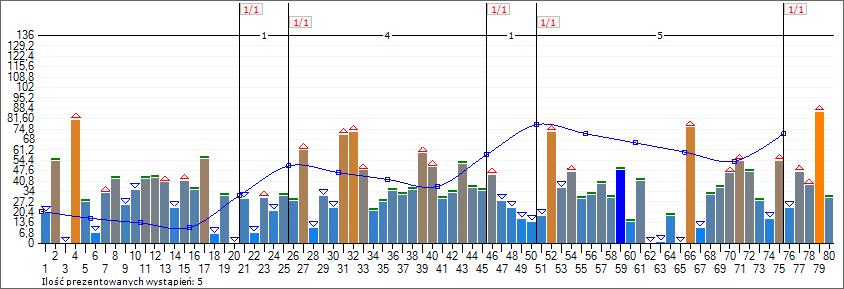 Wykres stanu 80 liczb Multi Multi po losowaniu nr 5445. Analiza 16 losowań ze wskaźnikami trendów krótkoterminowych (4 okresy). Krzywa +59.