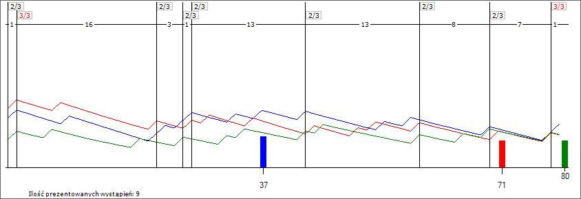 Wykres liczb Multi Multi po losowaniu nr 5531. Analiza 64 losowań. Trójka 37-71-80.