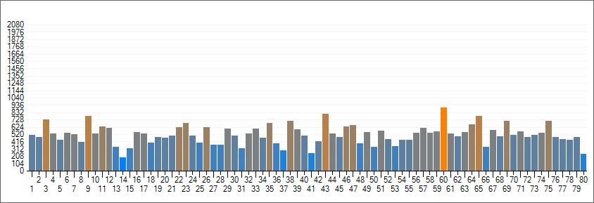Wykres stanu 80 liczb Multi Multi po losowaniu nr 5575. Analiza 64 losowań.