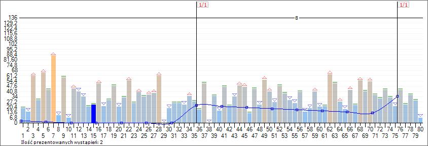 Wykres stanu 80 liczb Multi Multi po losowaniu nr 5656. Analiza 16 losowań ze wskaźnikami trendów krótkoterminowych (4 okresy). Krzywa liczby +15.