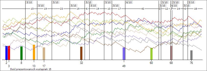 Analiza dziesięciu liczb Multi Multi po losowaniu nr 5861 na wykresie 256 ostatnich losowań. Dziesiątka 02-03-08-13-17-32-49-60-68-76 wystąpiła 2x6/10; 13x5/10; 43x4/10 w 256 losowaniach oraz 2x6/10; 7x5/10; 15x4/10 w 128 losowaniach.