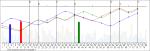Wykres liczb Multi Multi po losowaniu nr 5993. Analiza 16 losowań. Trójka 05-11-43.